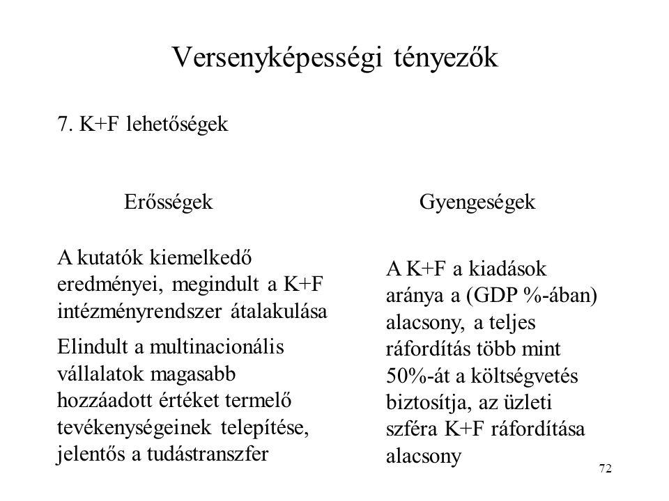 72 Versenyképességi tényezők 7. K+F lehetőségek ErősségekGyengeségek A kutatók kiemelkedő eredményei, megindult a K+F intézményrendszer átalakulása El