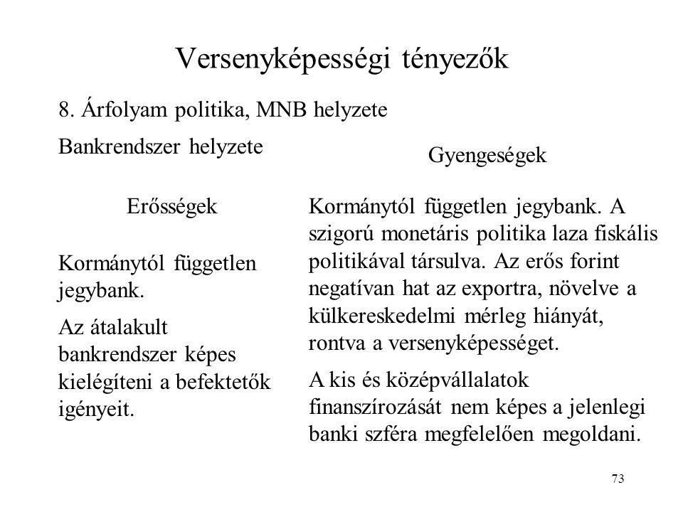 73 Versenyképességi tényezők 8. Árfolyam politika, MNB helyzete Bankrendszer helyzete Erősségek Gyengeségek Kormánytól független jegybank. Az átalakul