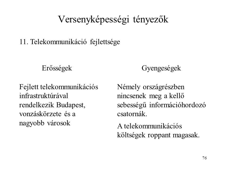 76 Versenyképességi tényezők 11. Telekommunikáció fejlettsége ErősségekGyengeségek Fejlett telekommunikációs infrastruktúrával rendelkezik Budapest, v