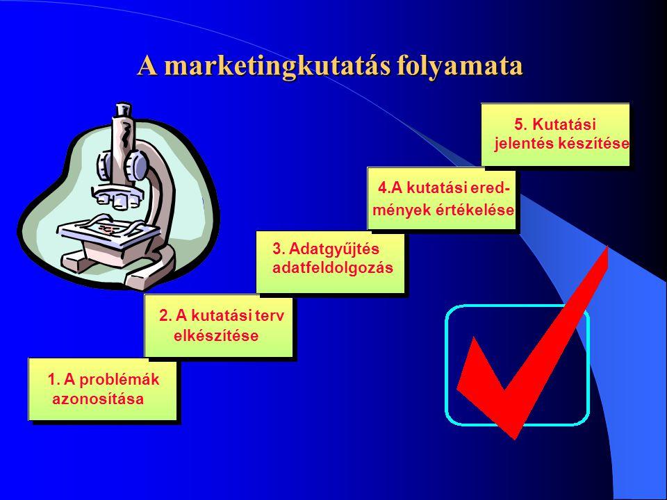 1. A problémák azonosítása 2. A kutatási terv elkészítése 3. Adatgyűjtés adatfeldolgozás 4.A kutatási ered- mények értékelése 5. Kutatási jelentés kés
