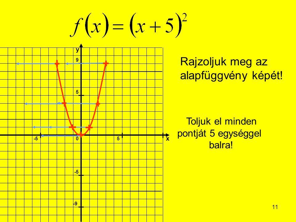 11 Rajzoljuk meg az alapfüggvény képét! Toljuk el minden pontját 5 egységgel balra!