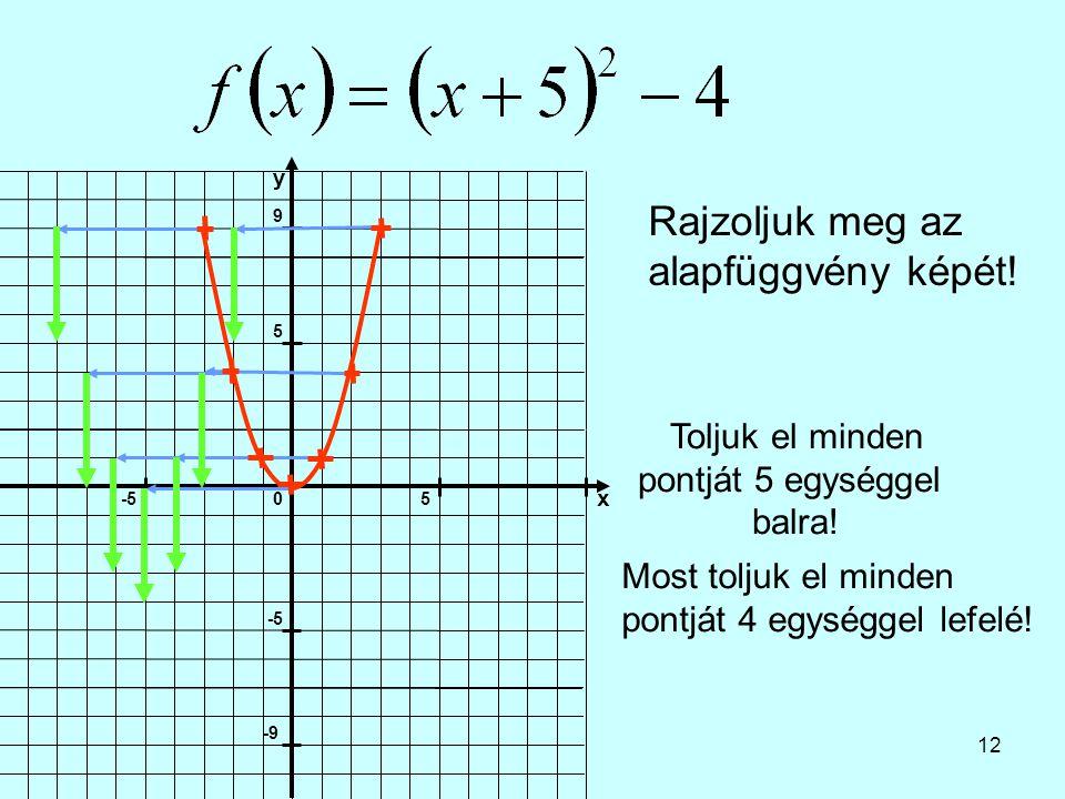 12 Rajzoljuk meg az alapfüggvény képét! Toljuk el minden pontját 5 egységgel balra! Most toljuk el minden pontját 4 egységgel lefelé!