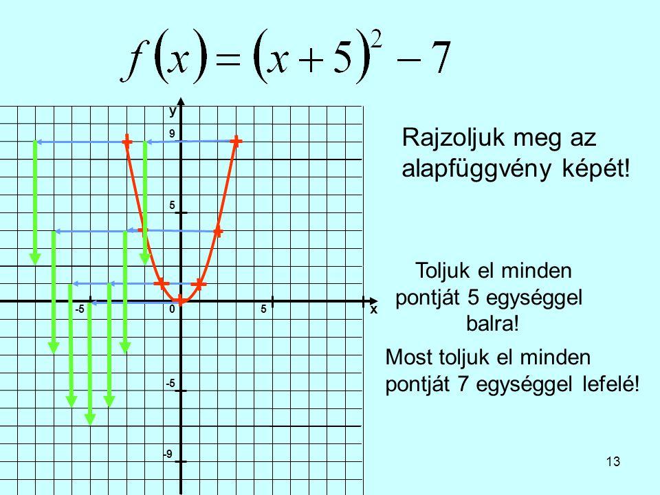 13 Rajzoljuk meg az alapfüggvény képét! Toljuk el minden pontját 5 egységgel balra! Most toljuk el minden pontját 7 egységgel lefelé!