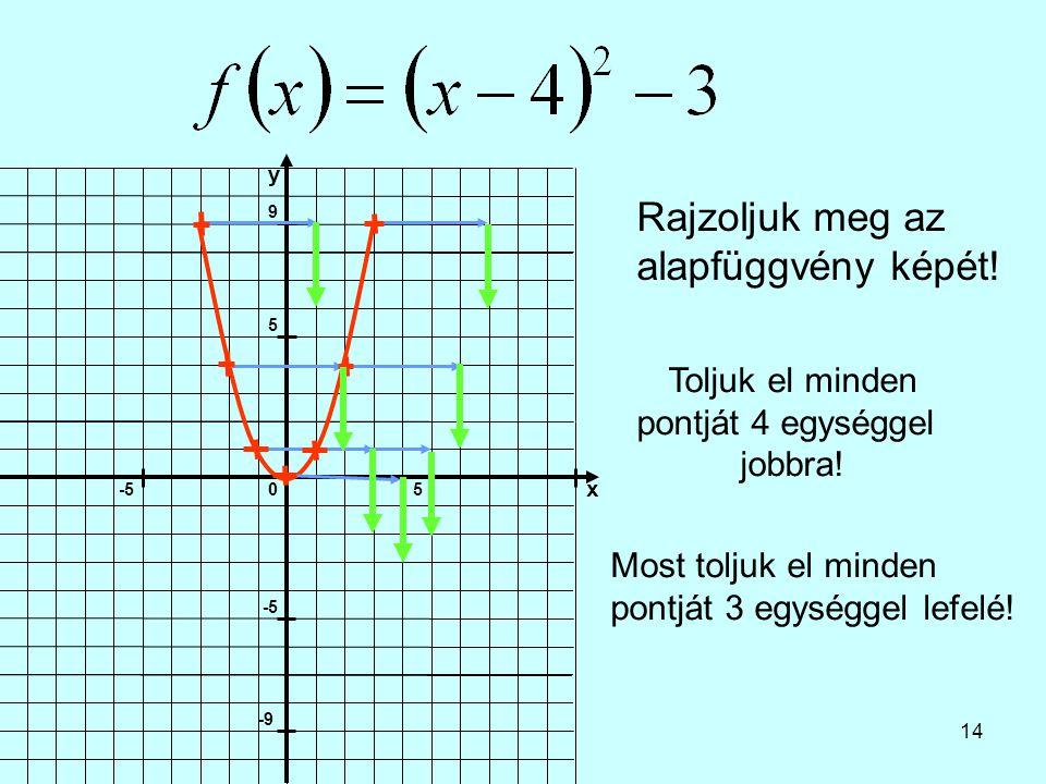 14 Rajzoljuk meg az alapfüggvény képét! Toljuk el minden pontját 4 egységgel jobbra! Most toljuk el minden pontját 3 egységgel lefelé!
