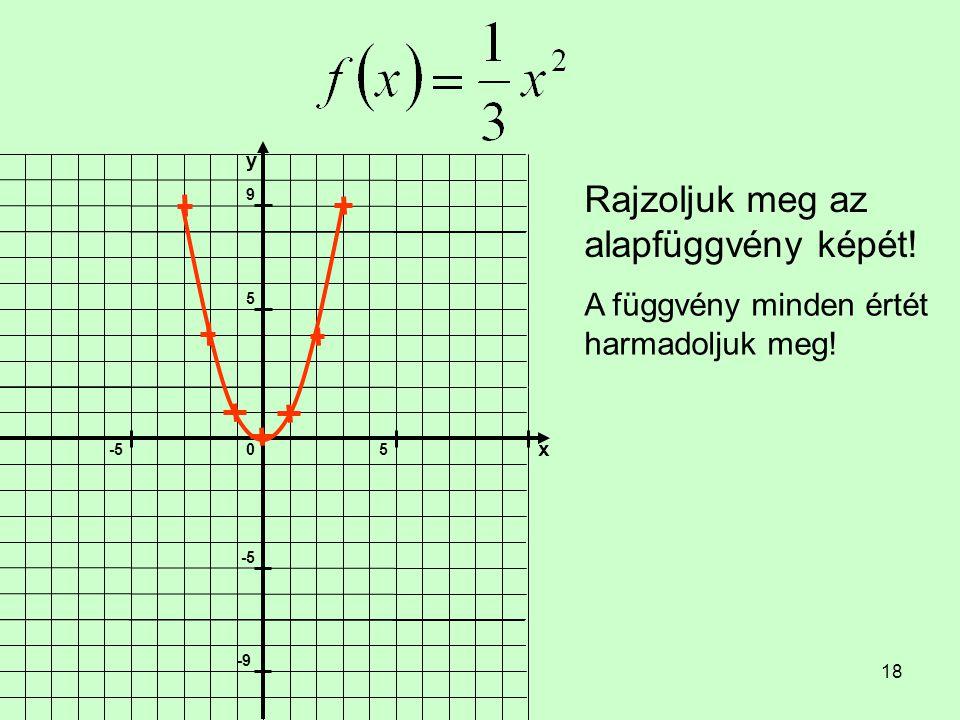 18 Rajzoljuk meg az alapfüggvény képét! A függvény minden értét harmadoljuk meg!