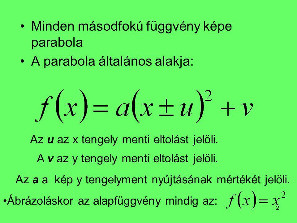 2 Minden másodfokú függvény képe parabola A parabola általános alakja: Az u az x tengely menti eltolást jelöli. A v az y tengely menti eltolást jelöli
