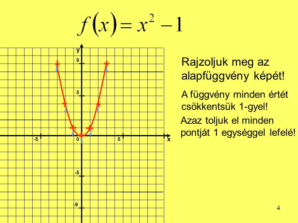 4 Rajzoljuk meg az alapfüggvény képét! A függvény minden értét csökkentsük 1-gyel! Azaz toljuk el minden pontját 1 egységgel lefelé!