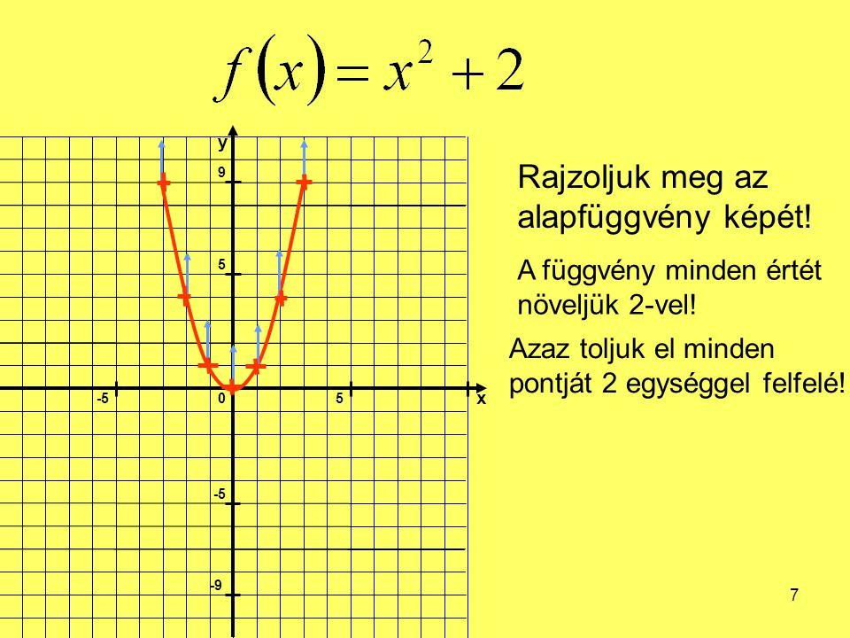 7 Rajzoljuk meg az alapfüggvény képét! A függvény minden értét növeljük 2-vel! Azaz toljuk el minden pontját 2 egységgel felfelé!