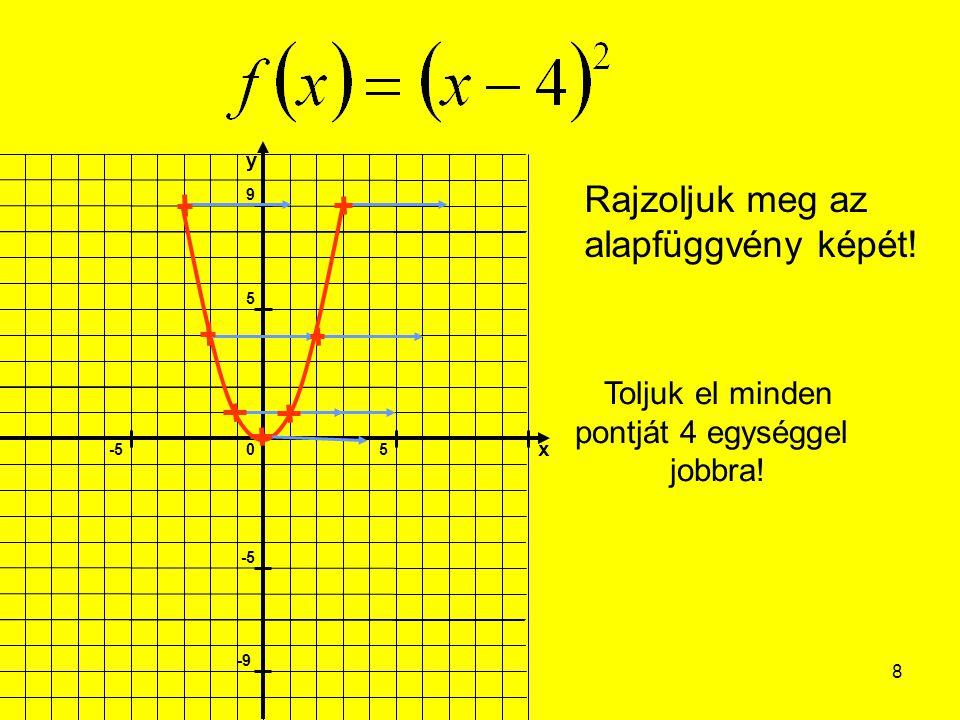 9 Rajzoljuk meg az alapfüggvény képét! Toljuk el minden pontját 7 egységgel jobbra!