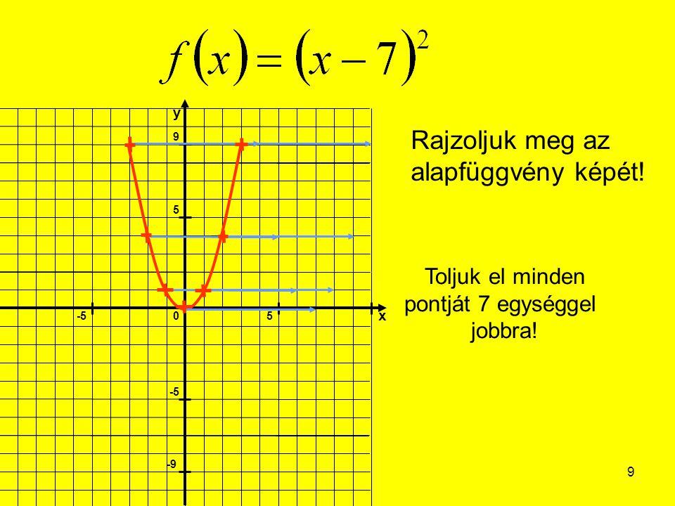 10 Rajzoljuk meg az alapfüggvény képét! Toljuk el minden pontját 3 egységgel balra!