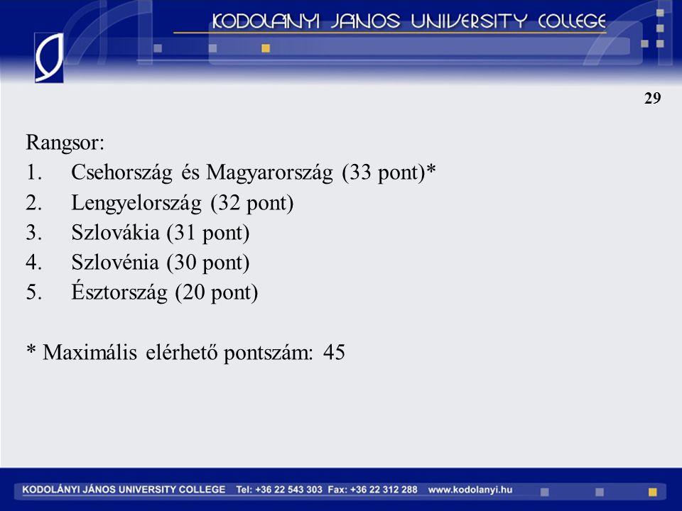29 Rangsor: 1.Csehország és Magyarország (33 pont)* 2.Lengyelország (32 pont) 3.Szlovákia (31 pont) 4.Szlovénia (30 pont) 5.Észtország (20 pont) * Maximális elérhető pontszám: 45