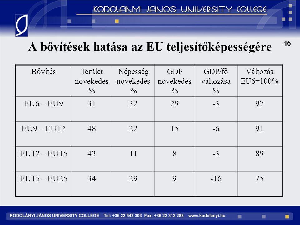 46 A bővítések hatása az EU teljesítőképességére BővítésTerület növekedés % Népesség növekedés % GDP növekedés % GDP/fő változása % Változás EU6=100% EU6 – EU9313229-397 EU9 – EU12482215-691 EU12 – EU1543118-389 EU15 – EU2534299-1675