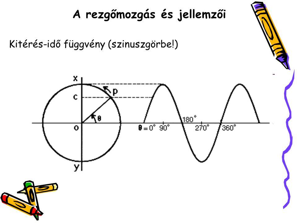 Kitérés-idő függvény (szinuszgörbe!)
