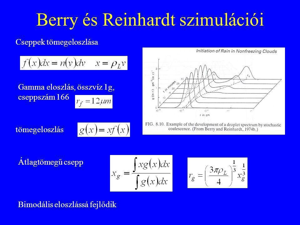 Berry és Reinhardt szimulációi Cseppek tömegeloszlása Gamma eloszlás, összvíz 1g, cseppszám 166 tömegeloszlás Átlagtömegű csepp Bimodális eloszlássá fejlődik