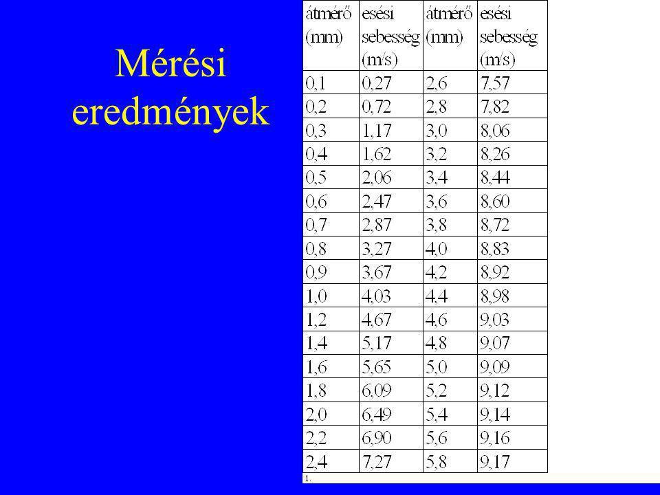 Mérési eredmények
