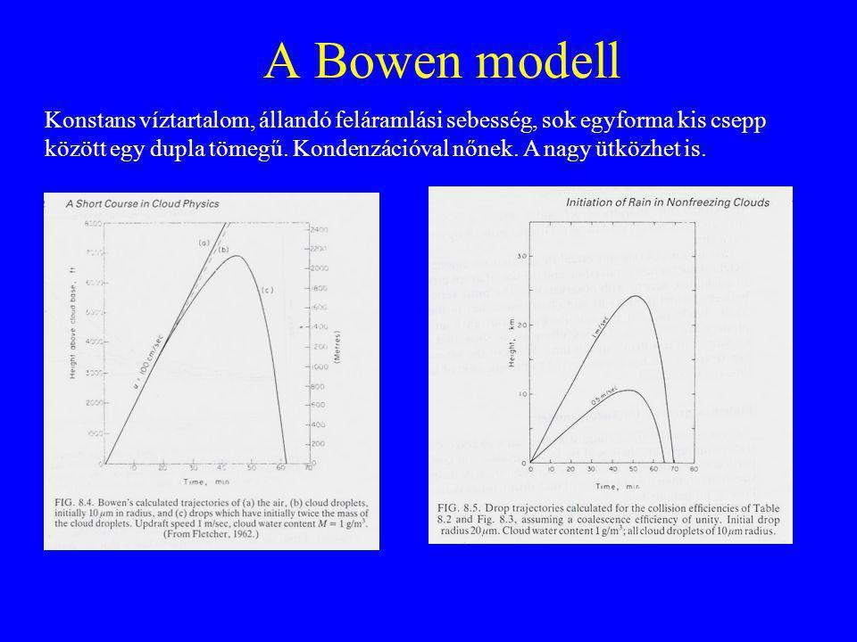 A Bowen modell Konstans víztartalom, állandó feláramlási sebesség, sok egyforma kis csepp között egy dupla tömegű.