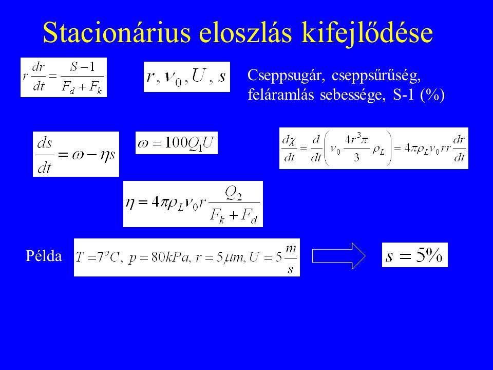 Stacionárius eloszlás kifejlődése Cseppsugár, cseppsűrűség, feláramlás sebessége, S-1 (%) Példa