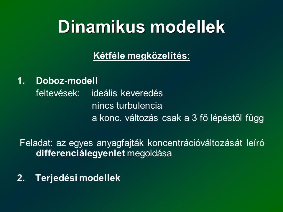 Dinamikus modellek Kétféle megközelítés: 1.Doboz-modell feltevések: ideális keveredés nincs turbulencia a konc. változás csak a 3 fő lépéstől függ Fel
