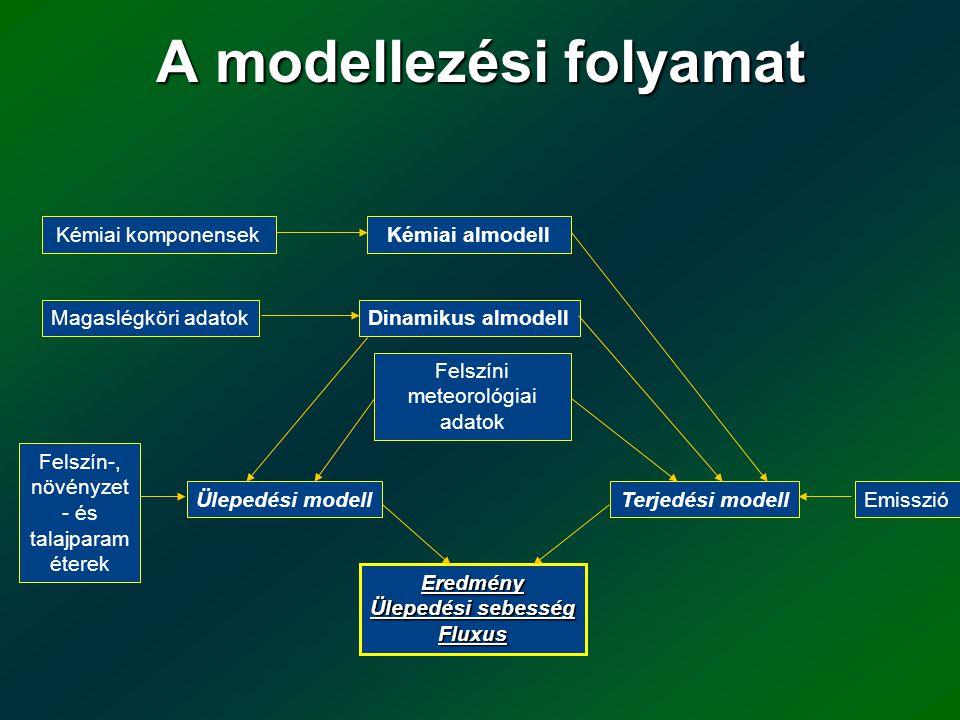 A modellezési folyamat Kémiai komponensek Kémiai almodell Emisszió Magaslégköri adatokDinamikus almodell Felszín-, növényzet - és talajparam éterek Fe
