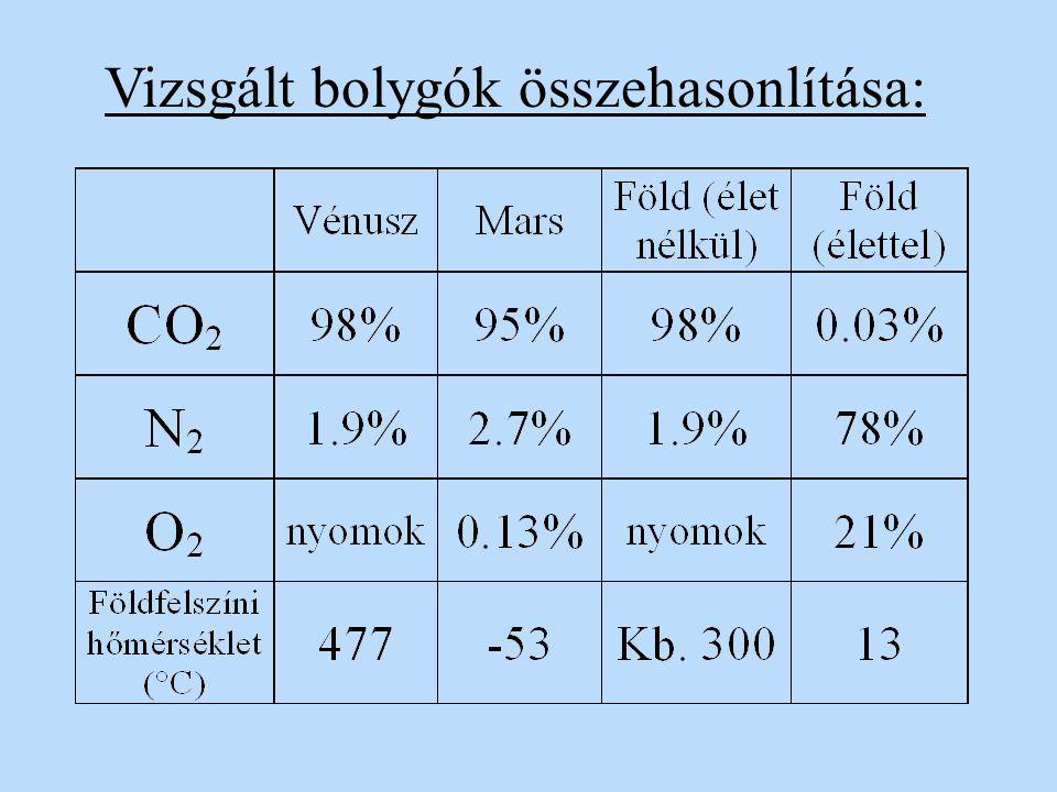 Vizsgált bolygók összehasonlítása: