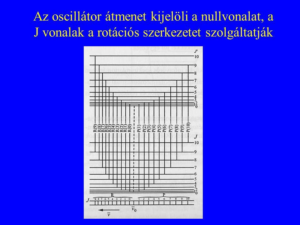 Az oscillátor átmenet kijelöli a nullvonalat, a J vonalak a rotációs szerkezetet szolgáltatják