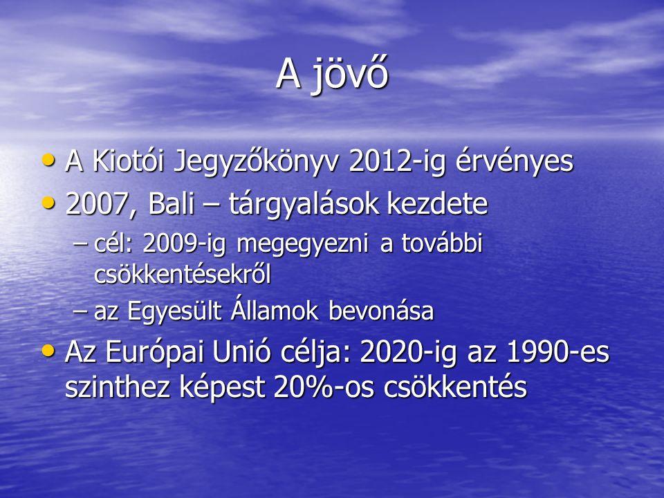 A jövő A Kiotói Jegyzőkönyv 2012-ig érvényes A Kiotói Jegyzőkönyv 2012-ig érvényes 2007, Bali – tárgyalások kezdete 2007, Bali – tárgyalások kezdete –cél: 2009-ig megegyezni a további csökkentésekről –az Egyesült Államok bevonása Az Európai Unió célja: 2020-ig az 1990-es szinthez képest 20%-os csökkentés Az Európai Unió célja: 2020-ig az 1990-es szinthez képest 20%-os csökkentés