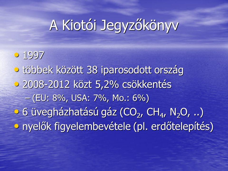 A Kiotói Jegyzőkönyv 1997 1997 többek között 38 iparosodott ország többek között 38 iparosodott ország 2008-2012 közt 5,2% csökkentés 2008-2012 közt 5,2% csökkentés –(EU: 8%, USA: 7%, Mo.: 6%) 6 üvegházhatású gáz (CO 2, CH 4, N 2 O,..) 6 üvegházhatású gáz (CO 2, CH 4, N 2 O,..) nyelők figyelembevétele (pl.