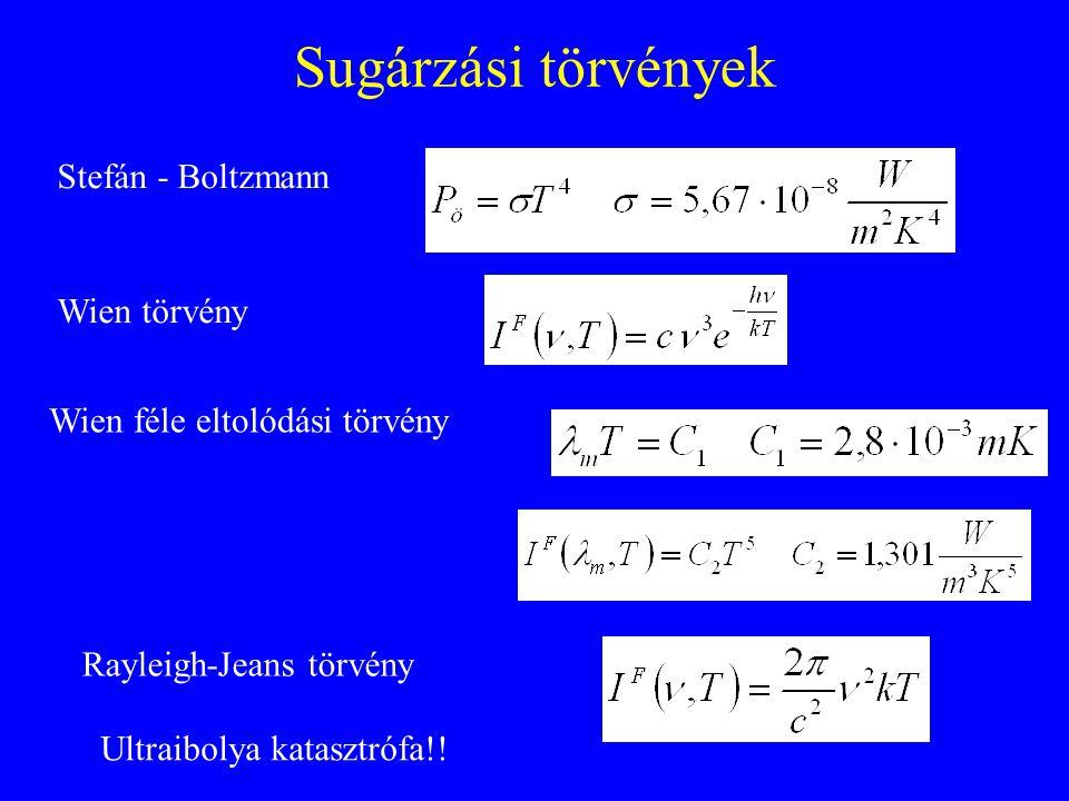 Sugárzási törvények Stefán - Boltzmann Wien féle eltolódási törvény Rayleigh-Jeans törvény Ultraibolya katasztrófa!! Wien törvény