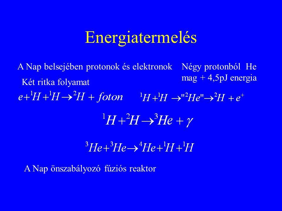 Energiatermelés A Nap belsejében protonok és elektronok Két ritka folyamat Négy protonból He mag + 4,5pJ energia A Nap önszabályozó fúziós reaktor