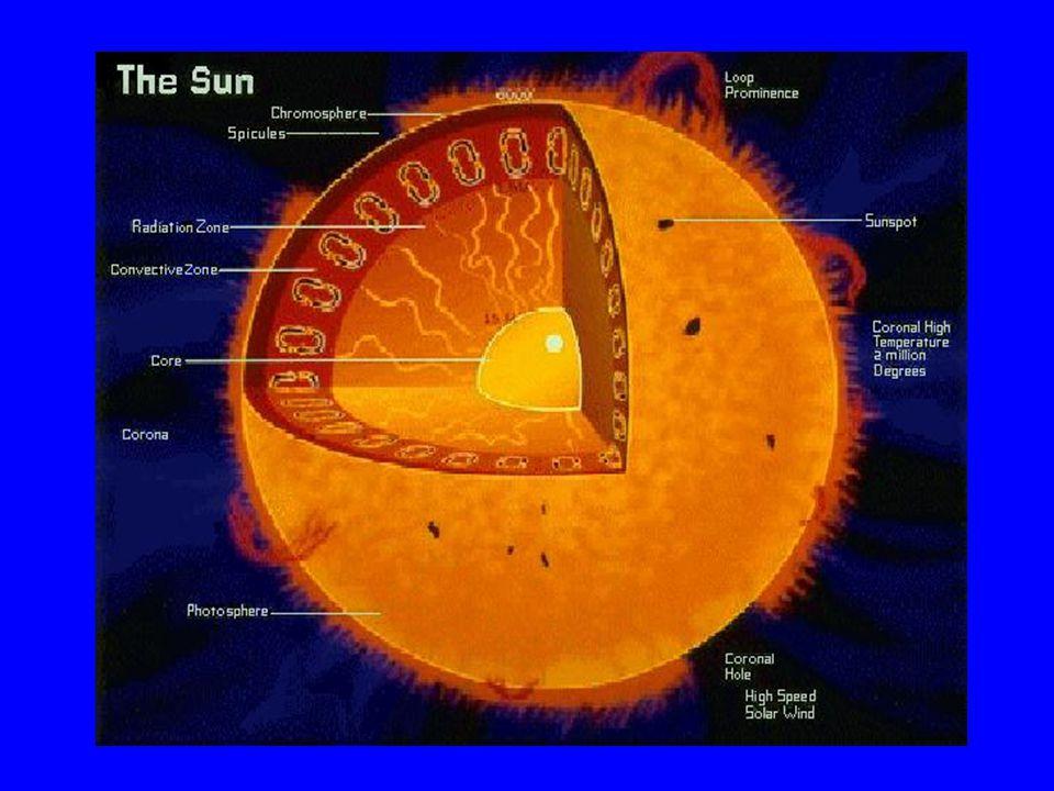 A Nap szerkezete A magban protonok, alfa részecskék, elektronok Röntgen, gamma és neutrinó sugárzás, az áramlás lassú A sugár 85%-ánál konvektív instabilitás A konvektív cellák mérete Ganuláció 1000 km Szupergranuláció 30000 km Mélyebben 300000 km