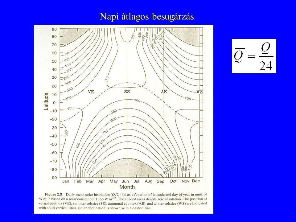 Az évszakos és éves sugárzás