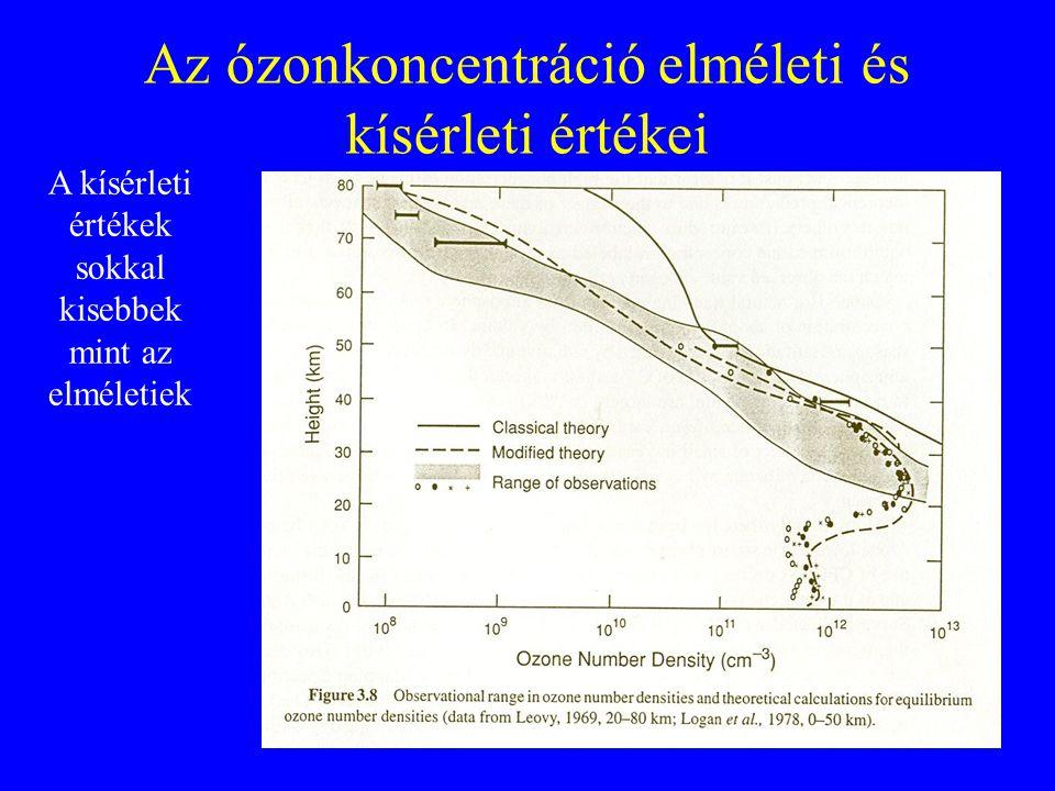 Az ózonkoncentráció elméleti és kísérleti értékei A kísérleti értékek sokkal kisebbek mint az elméletiek