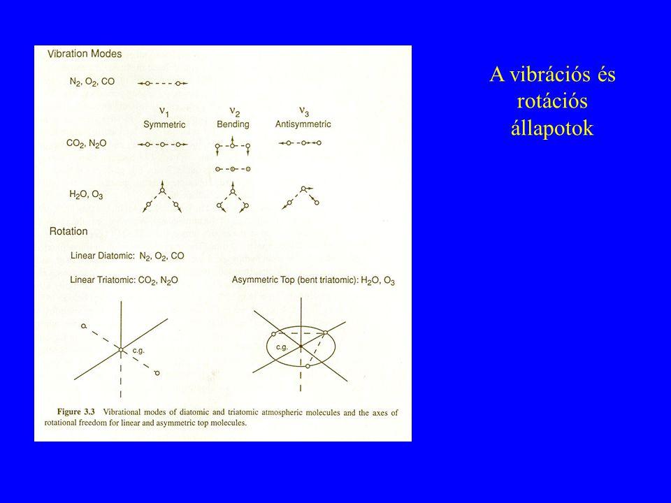 A vibrációs és rotációs állapotok