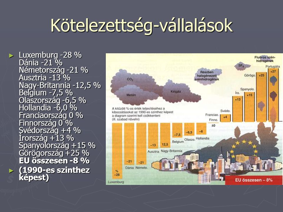 Kötelezettség-vállalások ► Luxemburg -28 % Dánia -21 % Németország -21 % Ausztria -13 % Nagy-Britannia -12,5 % Belgium -7,5 % Olaszország -6,5 % Hollandia -6,0 % Franciaország 0 % Finnország 0 % Svédország +4 % Írország +13 % Spanyolország +15 % Görögország +25 % EU összesen -8 % ► (1990-es szinthez képest)