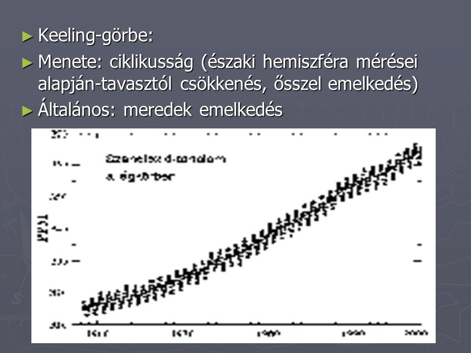 ► Keeling-görbe: ► Menete: ciklikusság (északi hemiszféra mérései alapján-tavasztól csökkenés, ősszel emelkedés) ► Általános: meredek emelkedés