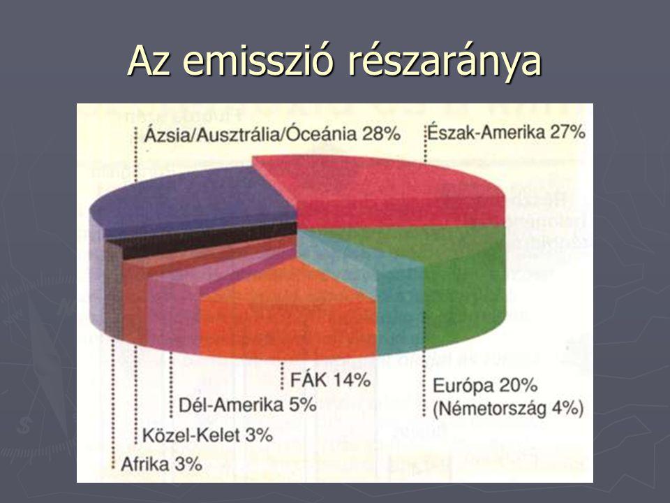 Az emisszió részaránya