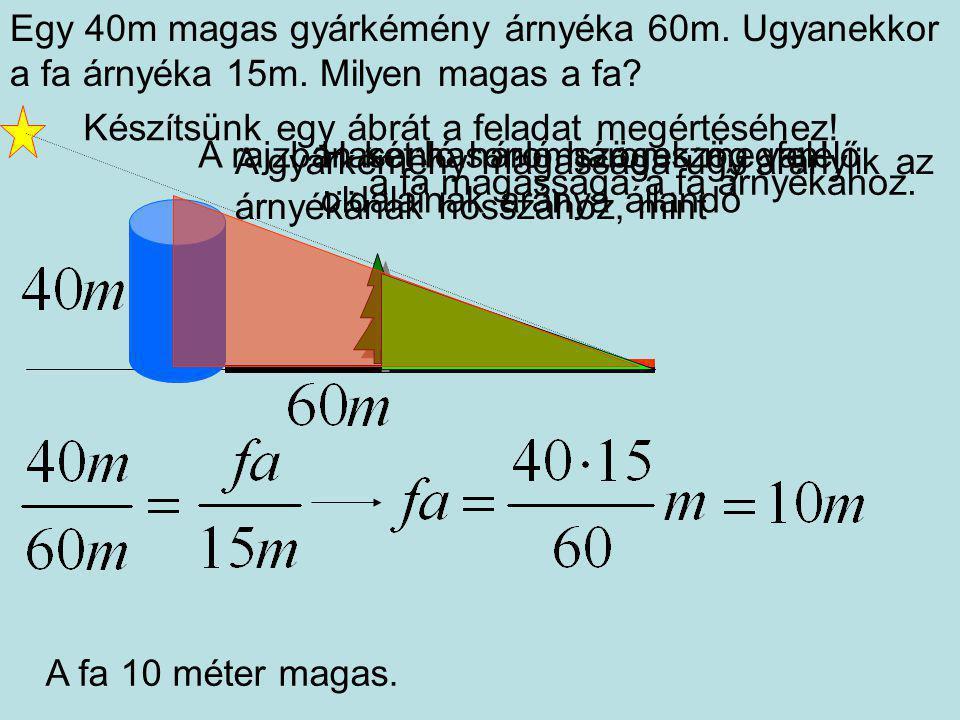 Egy 40m magas gyárkémény árnyéka 60m. Ugyanekkor a fa árnyéka 15m. Milyen magas a fa? Készítsünk egy ábrát a feladat megértéséhez! A gyárkémény magass