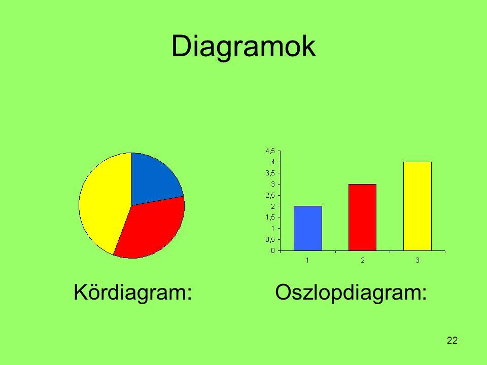 22 Diagramok Kördiagram:Oszlopdiagram: