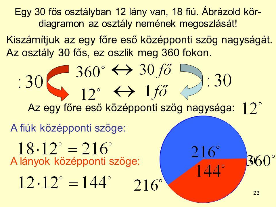 23 Egy 30 fős osztályban 12 lány van, 18 fiú. Ábrázold kör- diagramon az osztály nemének megoszlását! Kiszámítjuk az egy főre eső középponti szög nagy