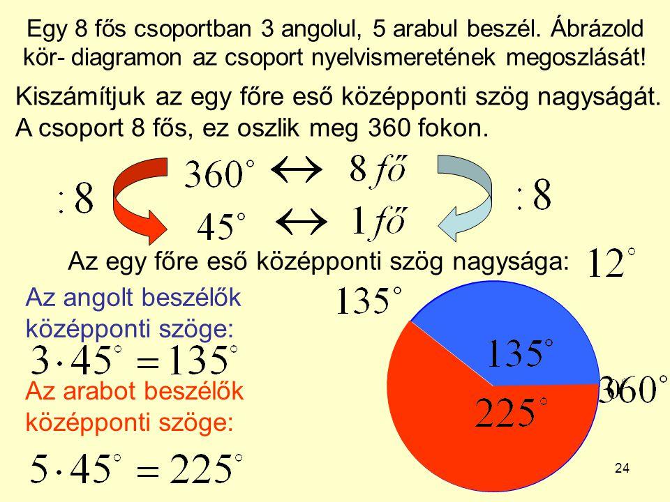 24 Egy 8 fős csoportban 3 angolul, 5 arabul beszél. Ábrázold kör- diagramon az csoport nyelvismeretének megoszlását! Kiszámítjuk az egy főre eső közép