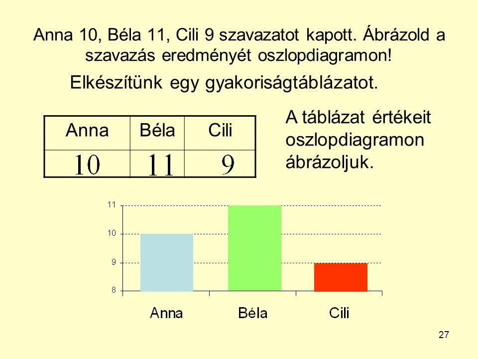 27 Anna 10, Béla 11, Cili 9 szavazatot kapott. Ábrázold a szavazás eredményét oszlopdiagramon! AnnaBélaCili Elkészítünk egy gyakoriságtáblázatot. A tá