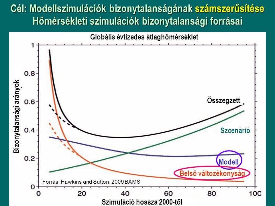 Forrás: Hawkins and Sutton, 2009 BAMS Szimuláció hossza 2000-től Bizonytalansági arányok Globális évtizedes átlaghőmérséklet Összegzett Szcenárió Modell Belső változékonyság Cél: Modellszimulációk bizonytalanságának számszerűsítése Hőmérsékleti szimulációk bizonytalansági forrásai