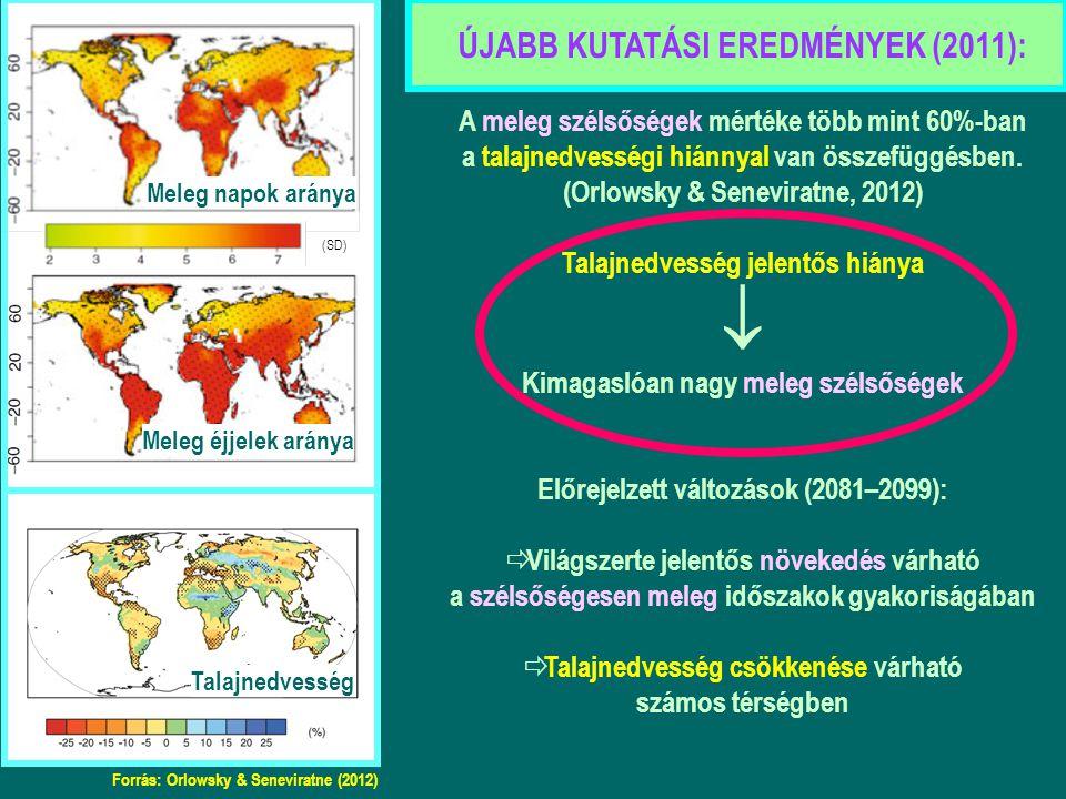 Meleg napok aránya Meleg éjjelek aránya Forrás: Orlowsky & Seneviratne (2012) Talajnedvesség ÚJABB KUTATÁSI EREDMÉNYEK (2011): A meleg szélsőségek mértéke több mint 60%-ban a talajnedvességi hiánnyal van összefüggésben.