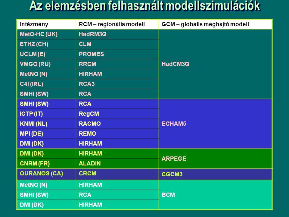 Az elemzésben felhasznált modellszimulációk IntézményRCM – regionális modell GCM – globális meghajtó modell MetO-HC (UK)HadRM3Q HadCM3Q ETHZ (CH)CLM UCLM (E)PROMES VMGO (RU)RRCM MetNO (N)HIRHAM C4I (IRL)RCA3 SMHI (SW)RCA SMHI (SW)RCA ECHAM5 ICTP (IT)RegCM KNMI (NL)RACMO MPI (DE)REMO DMI (DK)HIRHAM DMI (DK)HIRHAM ARPEGE CNRM (FR)ALADIN OURANOS (CA)CRCM CGCM3 MetNO (N)HIRHAM BCM SMHI (SW)RCA DMI (DK)HIRHAM