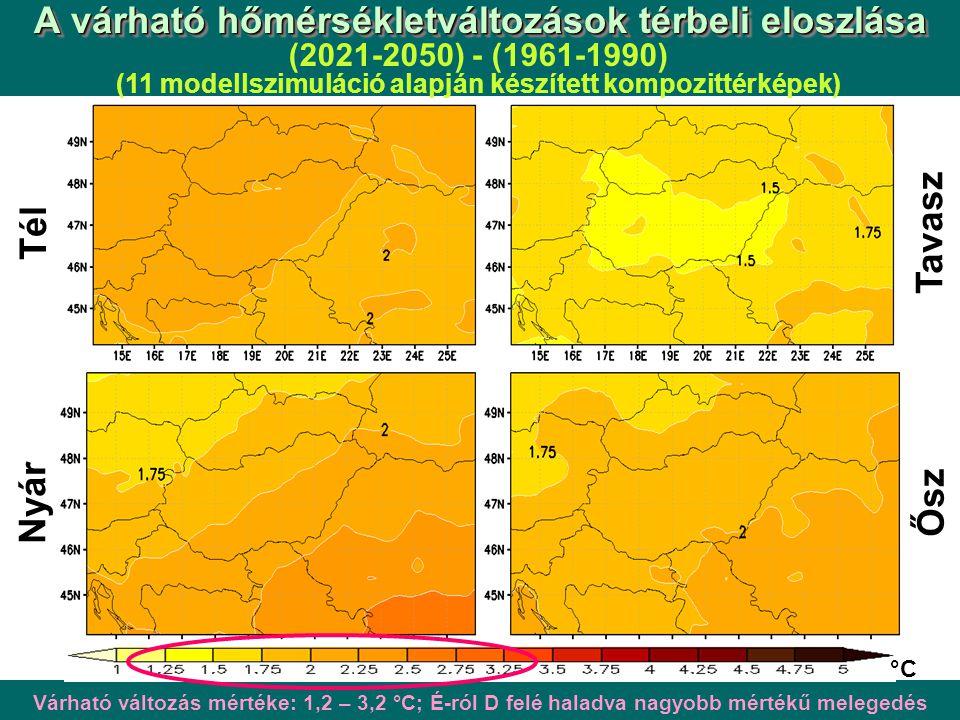 Tél Nyár Tavasz Ősz A várható hőmérsékletváltozások térbeli eloszlása (2021-2050) - (1961-1990) (11 modellszimuláció alapján készített kompozittérképek) °C Várható változás mértéke: 1,2 – 3,2 °C; É-ról D felé haladva nagyobb mértékű melegedés