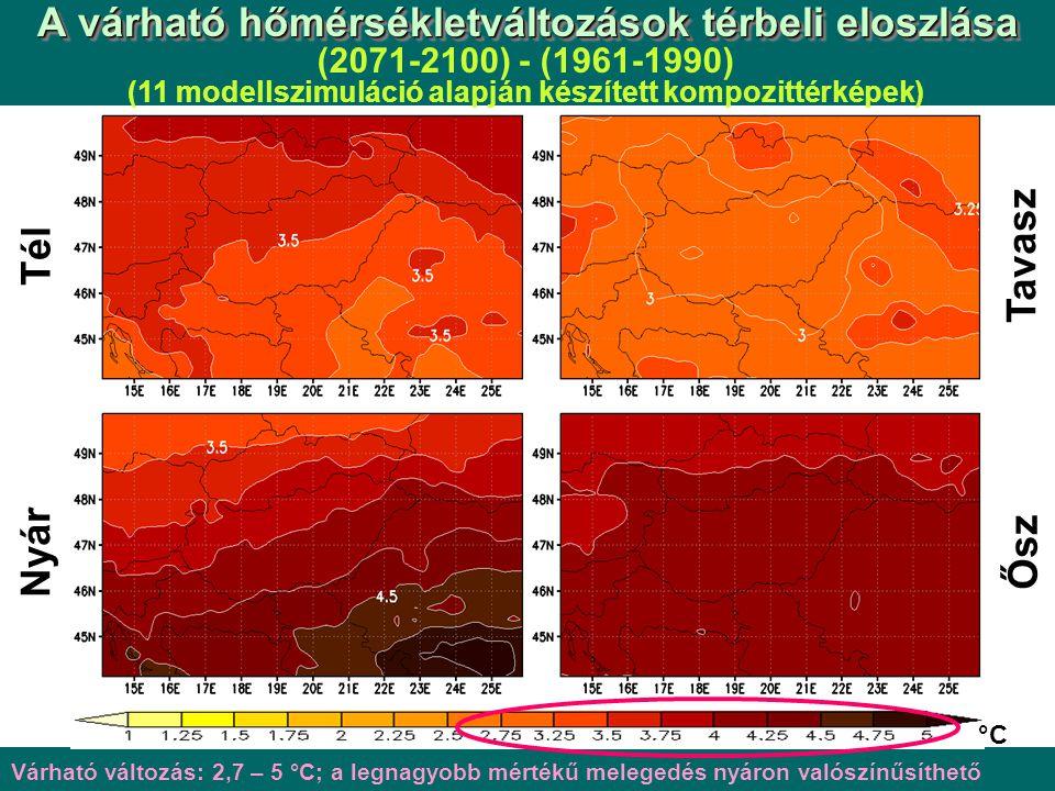 Tél Nyár Tavasz Ősz °C A várható hőmérsékletváltozások térbeli eloszlása (2071-2100) - (1961-1990) (11 modellszimuláció alapján készített kompozittérképek) Várható változás: 2,7 – 5 °C; a legnagyobb mértékű melegedés nyáron valószínűsíthető