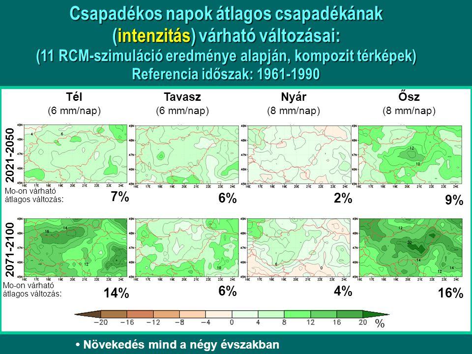 2021-2050 2071-2100 Tél (6 mm/nap) Tavasz (6 mm/nap) Nyár (8 mm/nap) Ősz (8 mm/nap) % 7% 2% 9% 14%16% 4% 6% Növekedés mind a négy évszakban Mo-on várható átlagos változás : Csapadékos napok átlagos csapadékának (intenzitás) várható változásai: (11 RCM-szimuláció eredménye alapján, kompozit térképek) Referencia időszak: 1961-1990