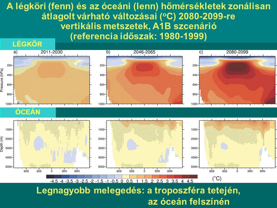 Legnagyobb melegedés: a troposzféra tetején, az óceán felszínén A légköri (fenn) és az óceáni (lenn) hőmérsékletek zonálisan átlagolt várható változásai ( o C) 2080-2099-re vertikális metszetek, A1B szcenárió (referencia időszak: 1980-1999) LÉGKÖR ÓCEÁN