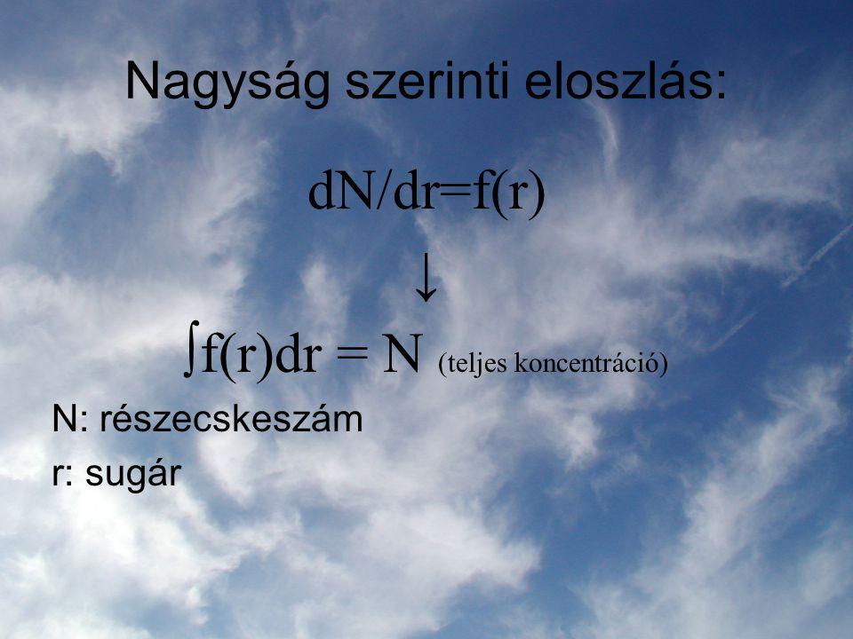 Nagyság szerinti eloszlás: dN/dr=f(r) ↓ ∫f(r)dr = N (teljes koncentráció) N: részecskeszám r: sugár