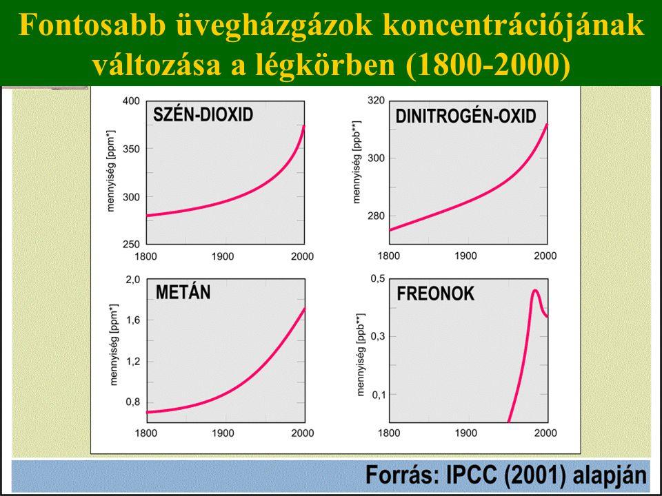 Fontosabb üvegházgázok koncentrációjának változása a légkörben (1800-2000)